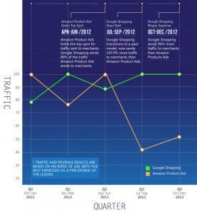 Comparaison de trafic via Google Shopping et Amazon Product Ads