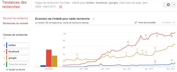 Les tendances des recherches Google Trends limitées aux pages de recherche de YouTube.