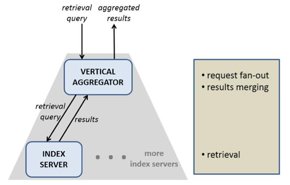 Le fonctionnement du moteur de recherche de Facebook (Graph Search)