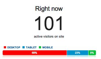 Répartition des visites par ordinateur de bureau, tablette tactile ou mobile.
