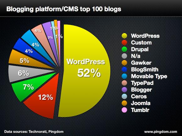 L'étude de Royal Pingdom: WordPress meilleure plateforme de blog