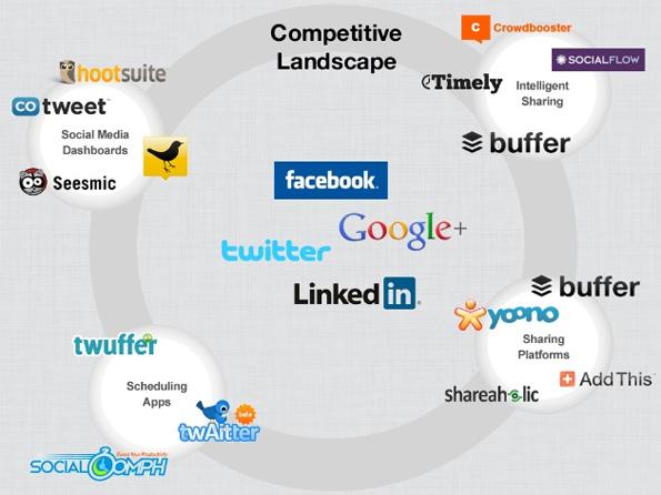 social-media-buffer