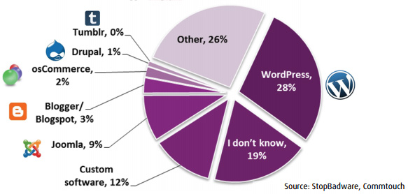 WordPress, plateforme de blog la plus piratée (février 2012, StopBadware)