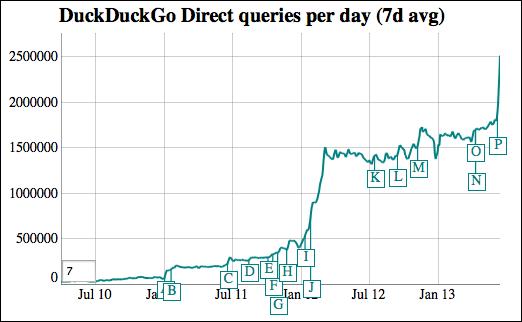 3 millions de recherches par jour DuckDuckGo (moteur de recherche)