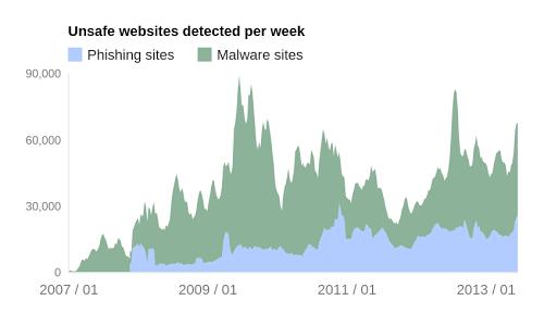 Graphique Google des sites infectés par un logiciel malveillant