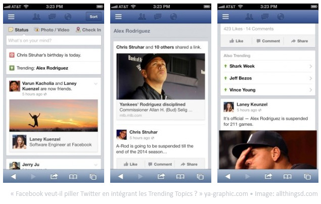Facebook teste les Trending Topics sur Facebook version mobile