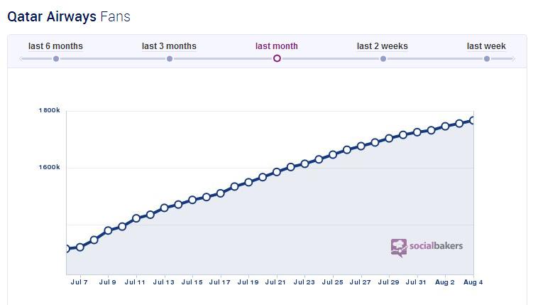 Fans de la page Facebook de Qatar Airways