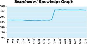 L'évolution du Knowledge Graph de Google