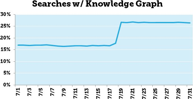 L'évolution du Knowledge Graph de Google