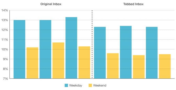 Taux d'ouverture des e-mails dans Gmail a diminué d'après MailChimp