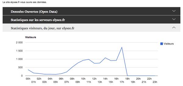 Open Data - Données ouvertes du site web elysee.fr