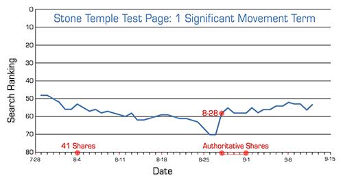 Impact des partages Google+ sur le classement des pages web