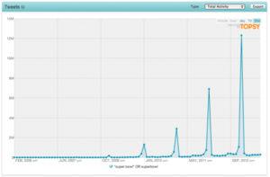 Graphique Topsy pour analyser les tendances des conversations sur Twitter