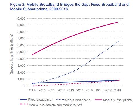 Internet et le haut débit mobile de 2009 à 2018
