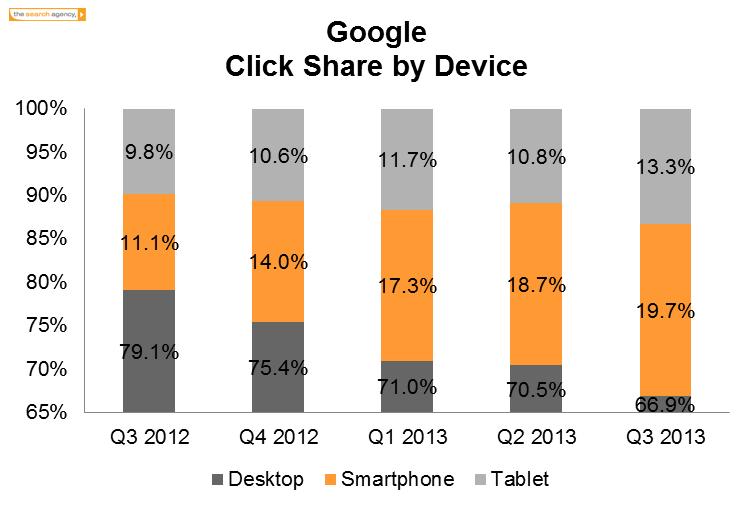Graphique: les clics de recherche payés augmente depuis les smartphones et les tablettes tactiles
