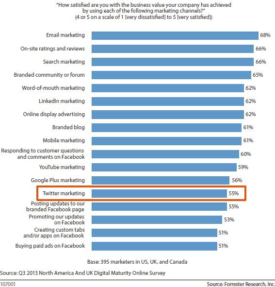 Forrester Research : 55% des spécialistes du marketing sont satisfaits de Twitter