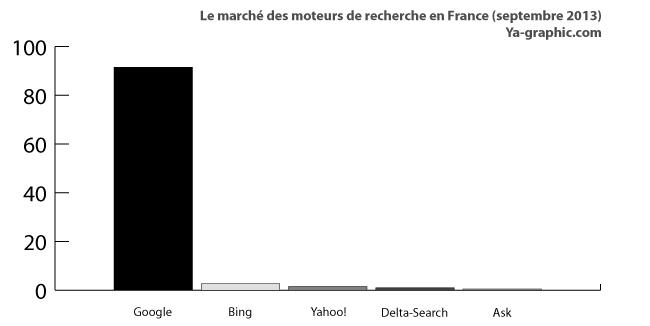 Le marché des moteurs de recherche en France en septembre 2013