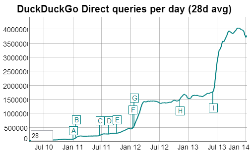 traffic-recherches-duckduckgo-janvier-2014