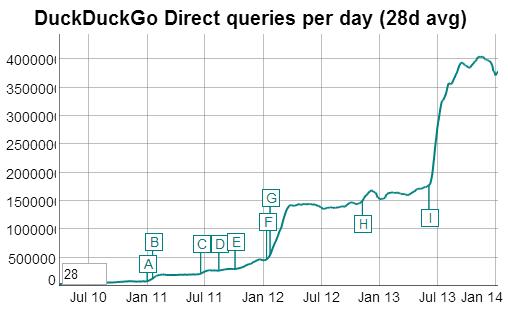 Requêtes de recherche DuckDuckGo 2014