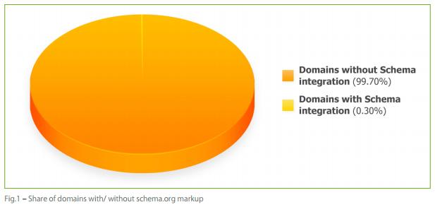 La part des sites qui incluent les microdonnées de Schema.org