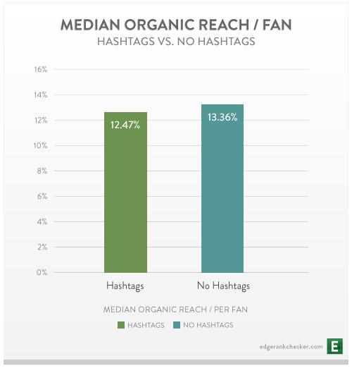 Page Facebook : Reach organique médian des publications avec / sans hashtags