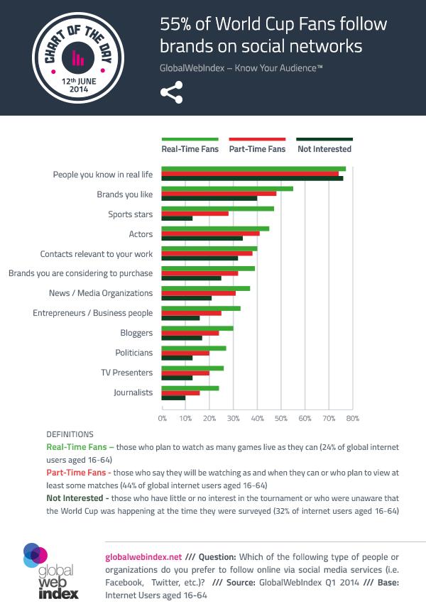 Statistiques : le social media et les marques pendant la Coupe du Monde au Brésil