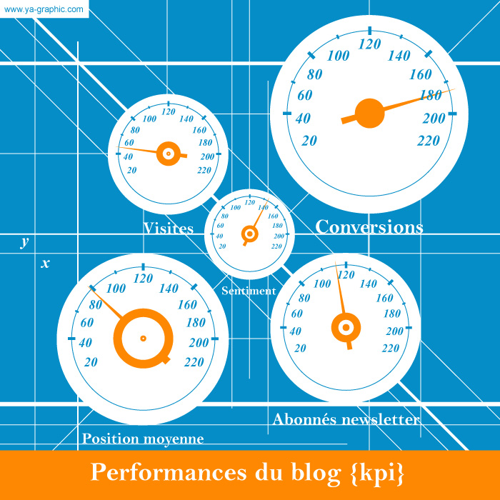 14 indicateurs de performance (KPI) pour un blog d'entreprise