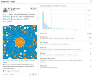 Statistiques de l'activité d'un tweet dans Twitter Analytics