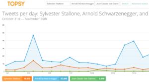 Topsy : analyse des tendances dans Twitter