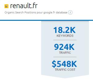 Renault.fr : volume de mots clés du site web
