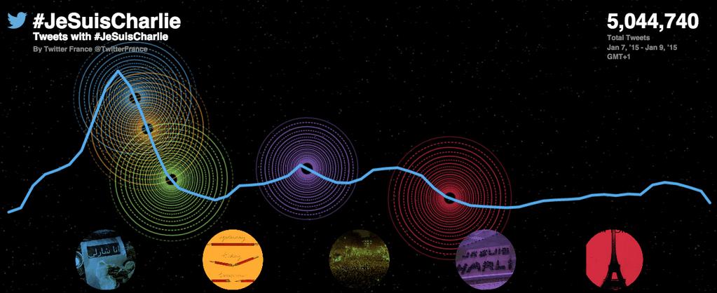 Le Hashtag #JeSuisCharlie dépasse les 5 millions de tweets