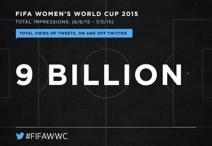 FIFAWWC Impressions (affichages dans Twitter)