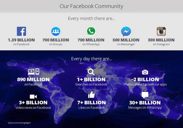 Chiffres de Facebook