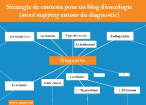 Mind Mapping pour un blog professionnel d'oncologie. - chez Ya-graphic