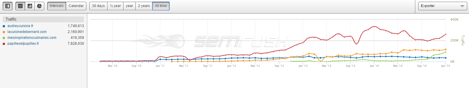 trafic-internet-depuis-2011