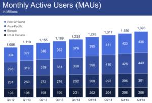 Utilisateurs actifs de Facebook par mois dans le monde (2015)