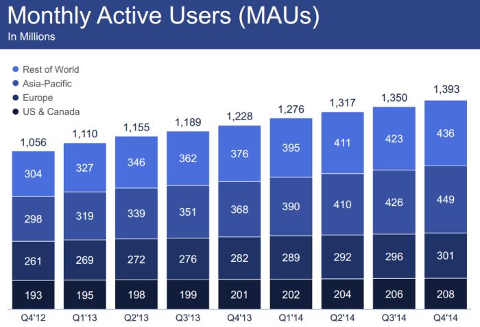 Utilisateurs actifs de Facebook en 2015