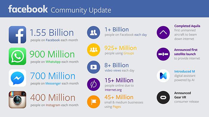 Chiffres de Facebook 2015
