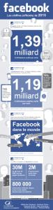 Infographie: Facebook en 2015