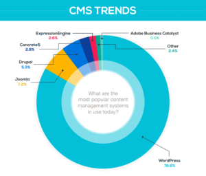 WordPress le CMS le plus utilisé
