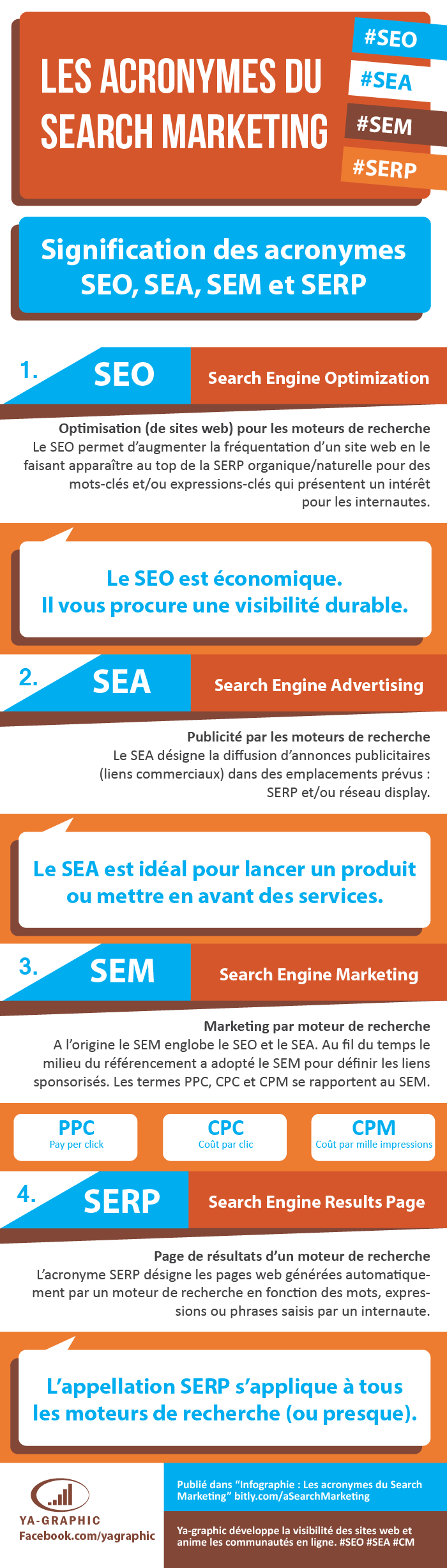 Infographie : acronymes du Search Marketing