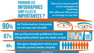 Pourquoi les infographies sont importantes
