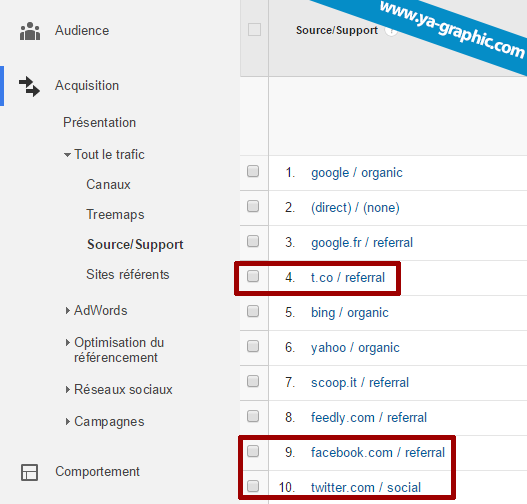 Source/Support dans Google Analytics