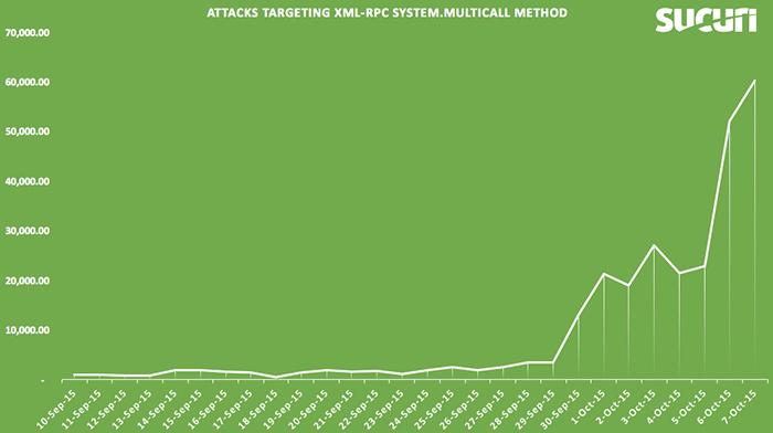 Graphique de Sucuri : attaques force brute via protocole XML-RPC WordPress 2015