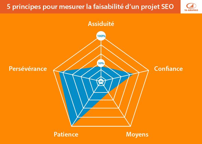 La faisabilité d'un projet SEO