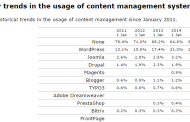 Faux, WordPress ce n'est pas 25%