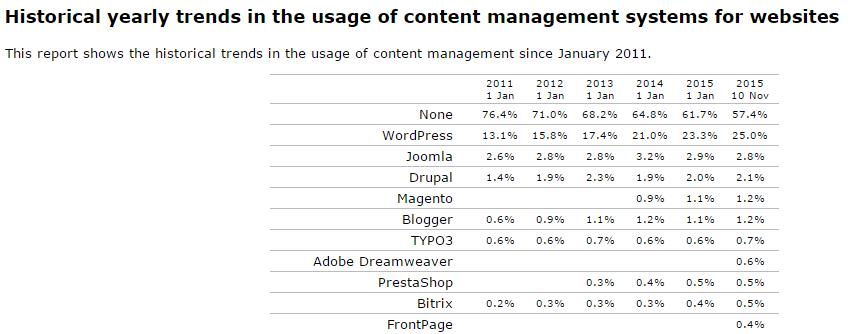 Le rapport de W3Techs : usage du CMS WordPress depuis 2011