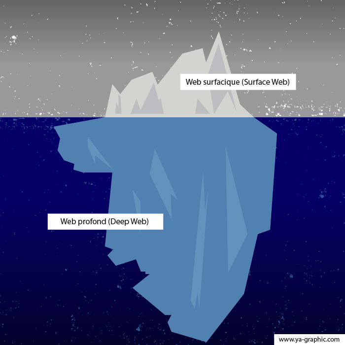 Le web profond (Deep Web)