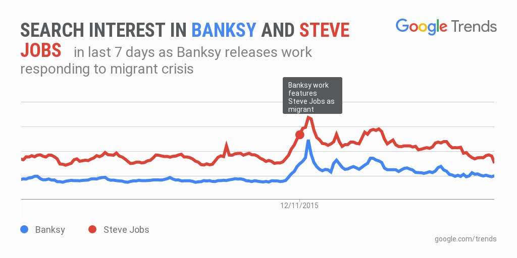 Google Trends : Banksy et Steve Jobs