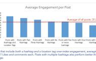 Instagram : Les posts avec des hashtags et un lieu génèrent le plus d'engagement